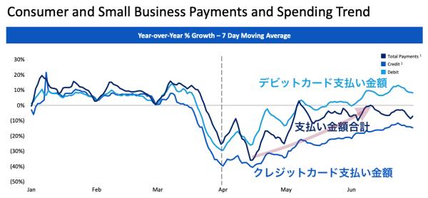 個人のカード支払い合計は4月中旬から6月上旬かけて回復(出典:バンカメ)