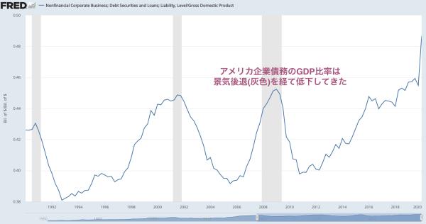 アメリカ企業債務のGDP比率は景気後退(灰色)を経て低下してきた