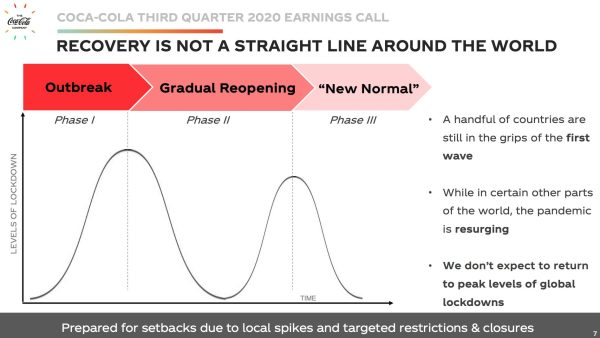 RECOVERY IS NOT STRAIGHT LINE AROUND THE WORLD
