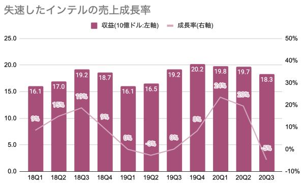 失速したインテルの売上成長率