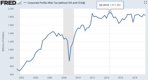 2014年にピークを付けていた米国企業の税引き後の利益