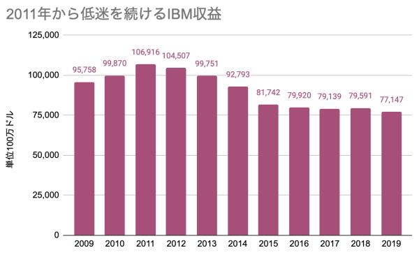 2011年から低迷を続けるIBM収益