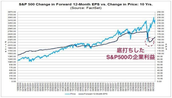 20年4-6月期で底打ちしたSP500企業の予想利益