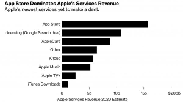 バーンスタインによる2020年のサービス売上予想