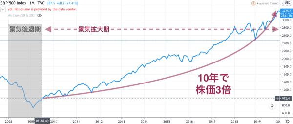 2009年からの景気拡大期では約10年で株価は3倍に上昇