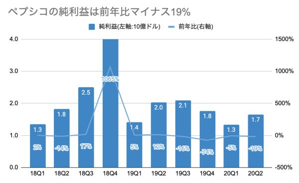 ペプシコの純利益は前年比マイナス19%