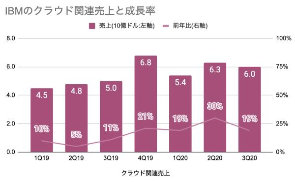 IBMのクラウド関連売上と成長率