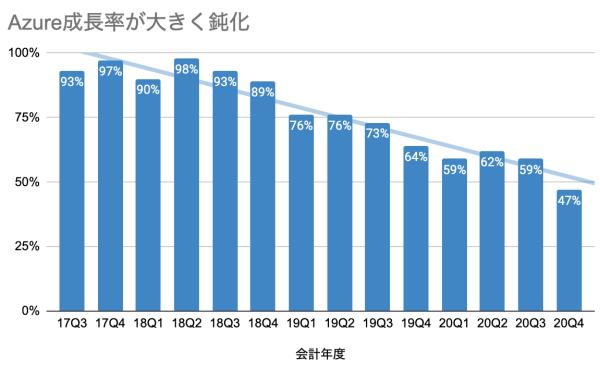 Azure成長率が大きく鈍化