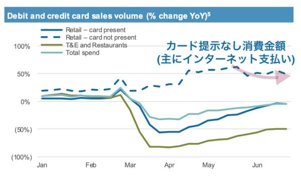 インターネット経由のカード利用金額は5月末から減少している(出典:JPモルガン)