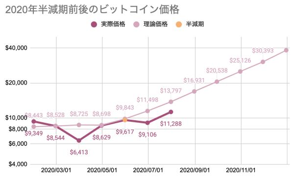 2020年半減期前後のビットコイン価格