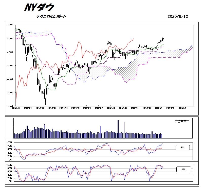 ニューヨーク ダウ 平均 S&P500とダウ平均の違いって?米国の2大株価指数を大解剖!