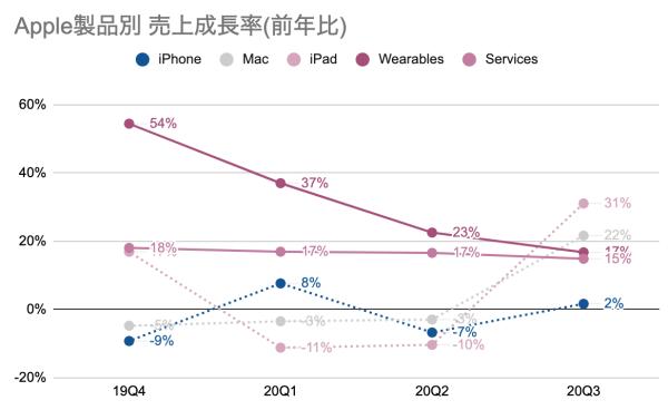 Apple製品別 売上成長率(前年比)
