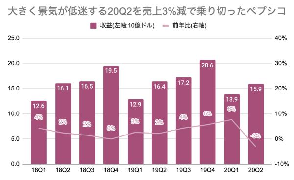大きく景気が低迷する20Q2を売上3%減で乗り切ったペプシコ