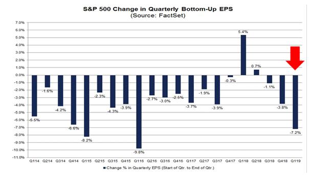 SPX Change in Quarterly Bottom-Up EPS