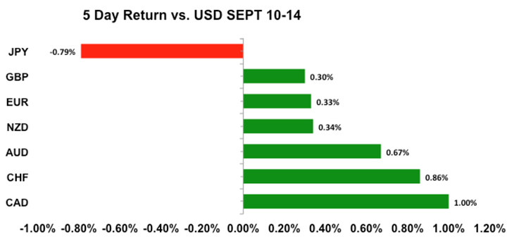 主要通貨対アメリカドル5日比較表