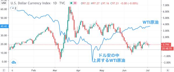 ドル・原油