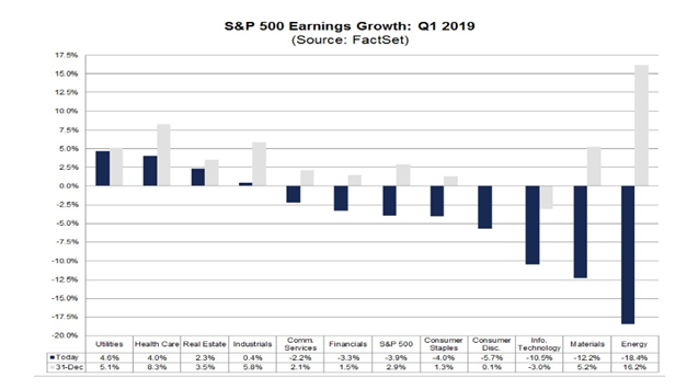 SPX Earnings Growth Q1 2019