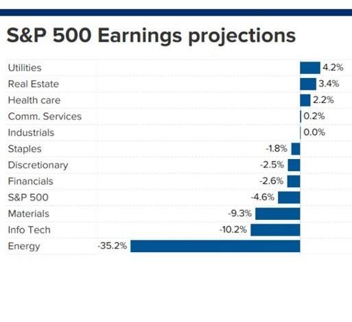 S&P 500 利益 予想
