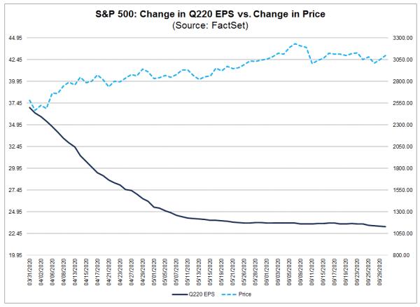4-6月にかけて下がり続けた20年2Qの利益予想