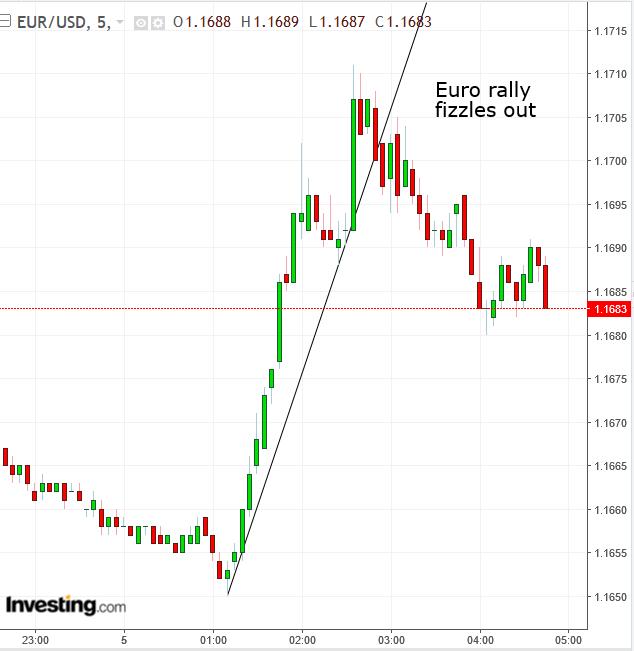 EUR/USD 5分足チャート
