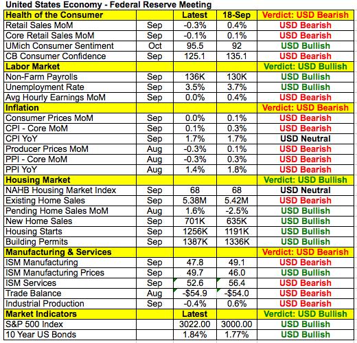 米経済指標データ