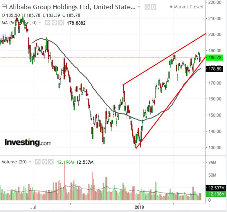 Alibaba Chart