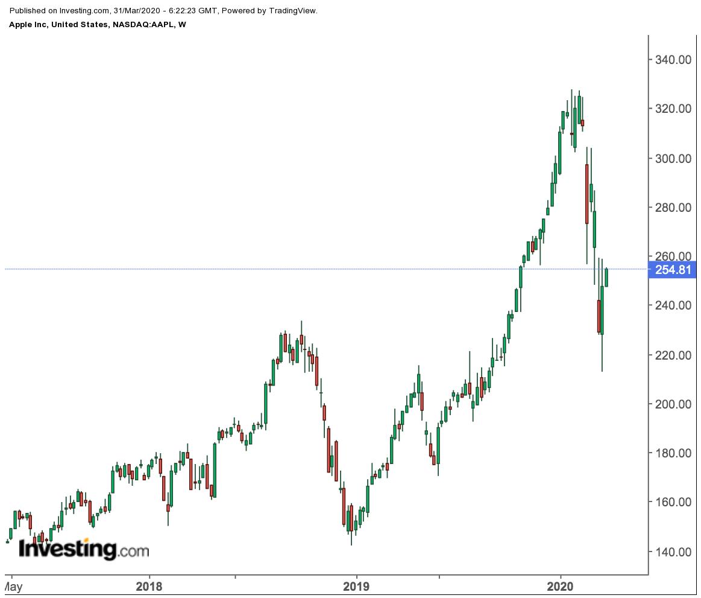 時間 外 株価 マイクロソフト