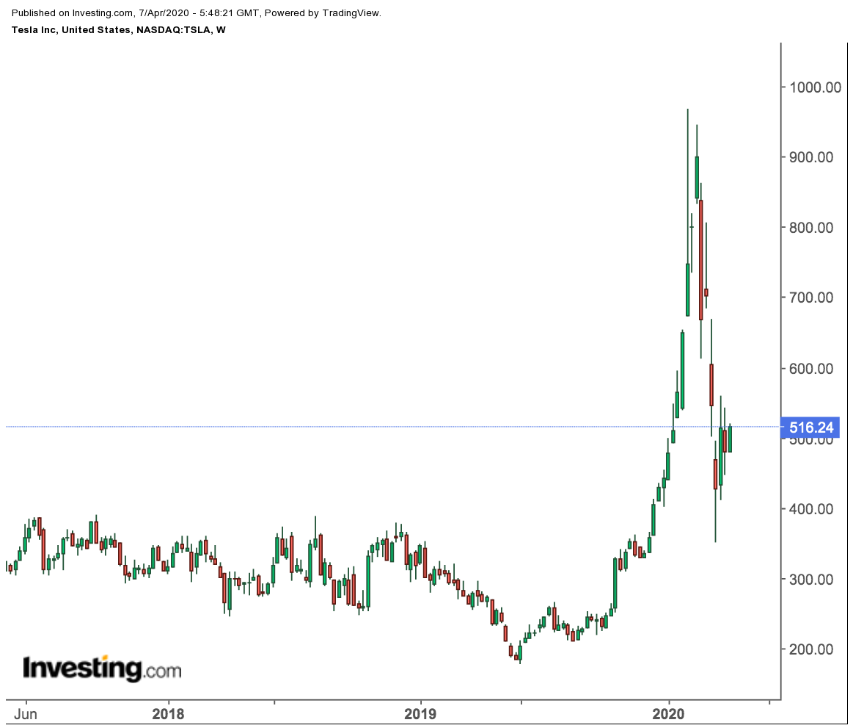 株価 テスラ