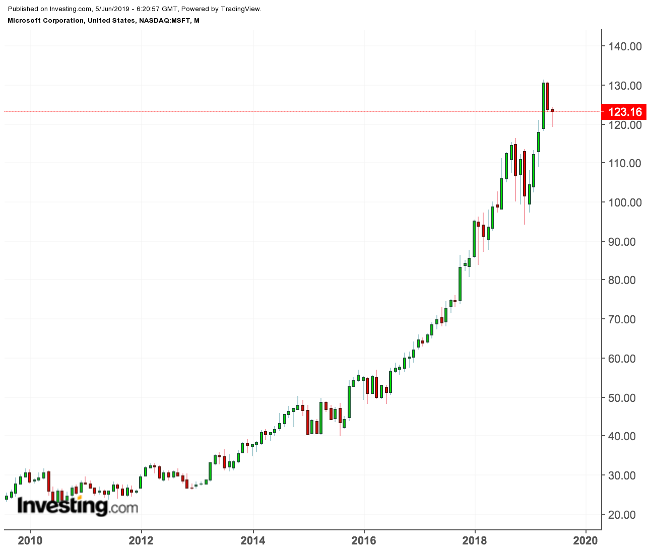Microsoft price chart