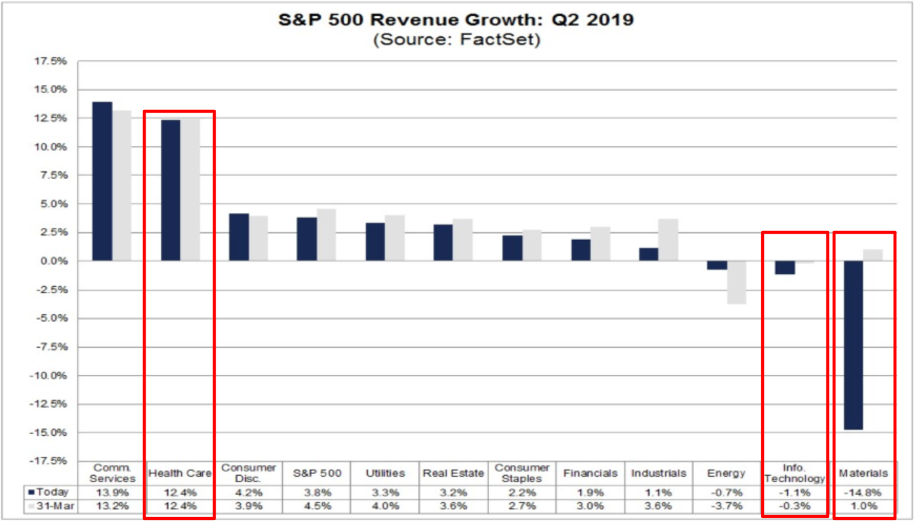 S&P 500 Revenue Growth - Q2 2019