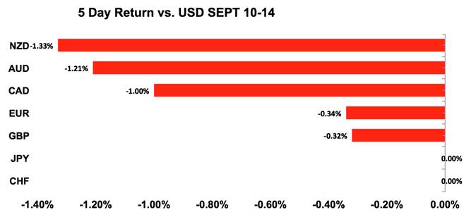 米ドル(USD)グラフ