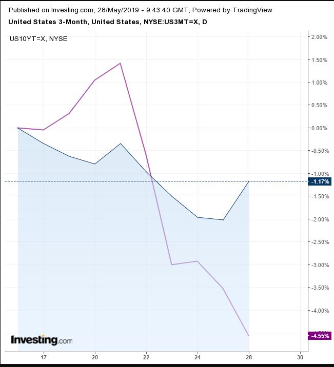Yield Inversion Chart