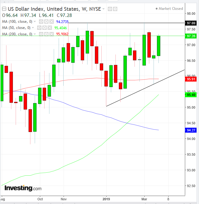 DXY Weekly 2018-2019