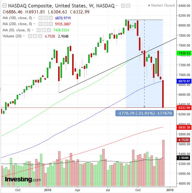 NASDAQ 週足チャート 2017-2018