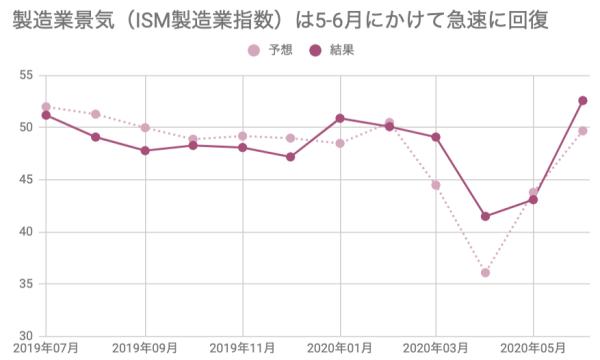ISM製造業指数