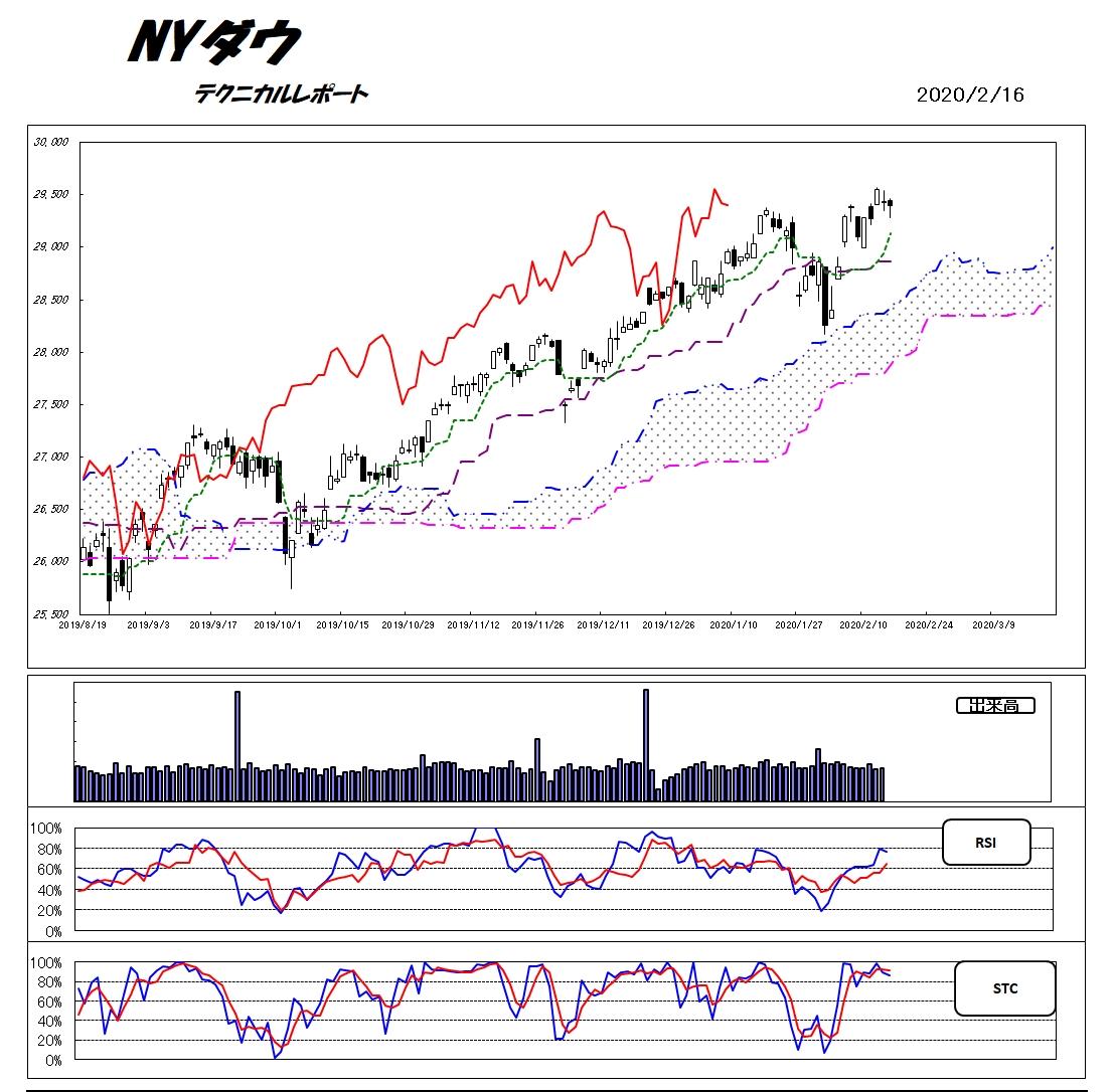 ニューヨーク ダウ 平均 NYダウ平均株価 過去のレート -