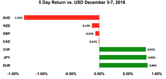 米ドルと他通貨の価格相関図(5日間)