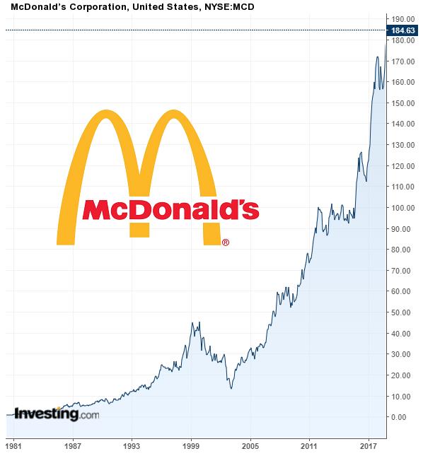 マクドナルド株の成長