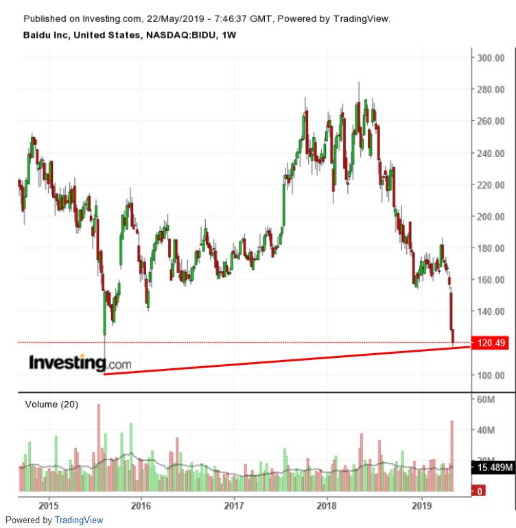 $BIDU Weekly Chart