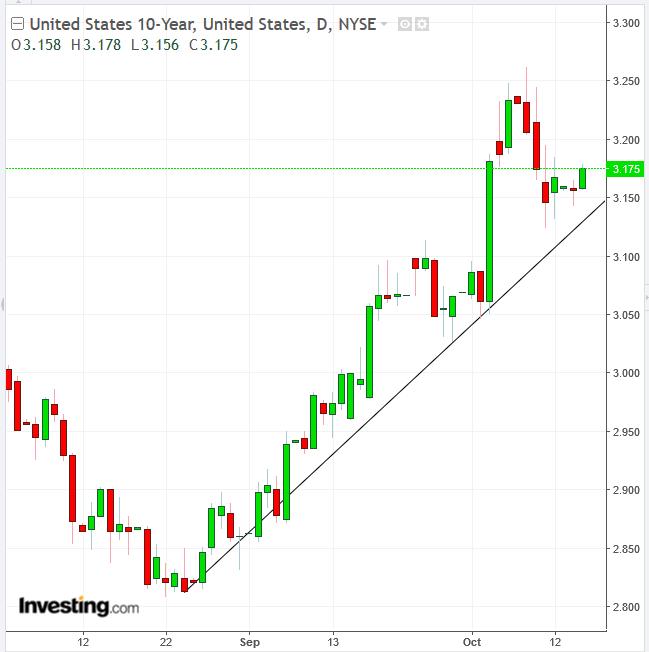 米国債10年-日足チャート