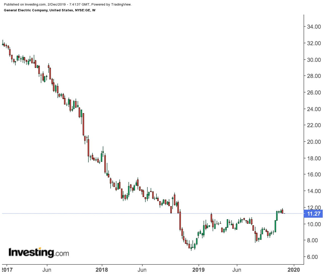 ゼネラル エレクトリック 株価