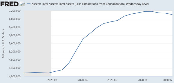 3週連続で減少したFRB資産額