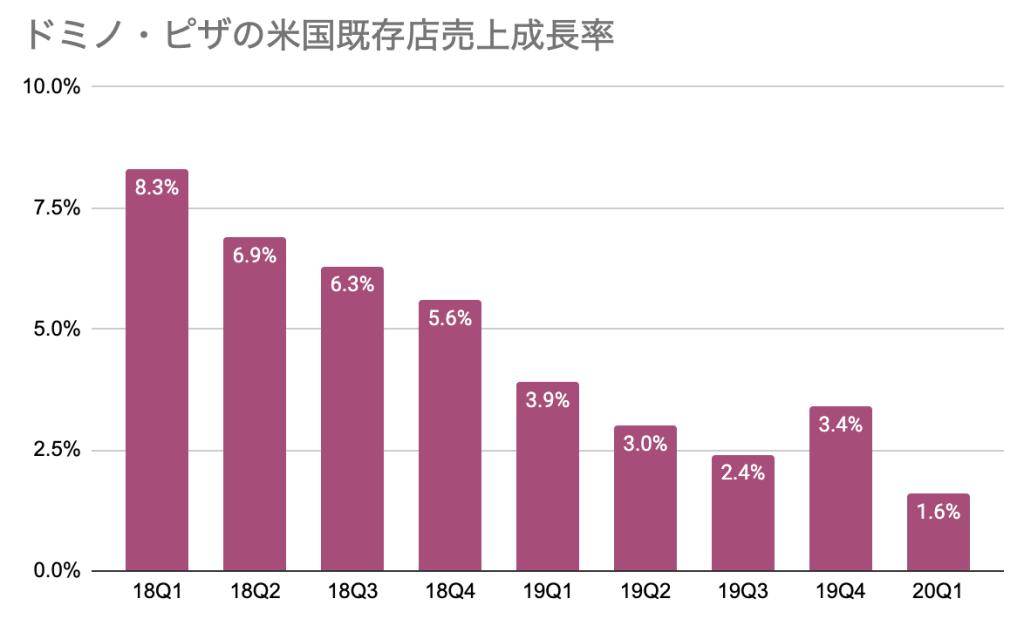 ドミノ・ピザ米国既存店売上成長率