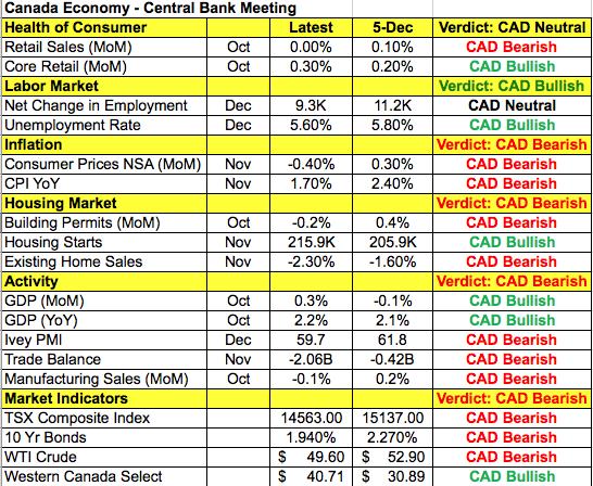 カナダドルと経済指標