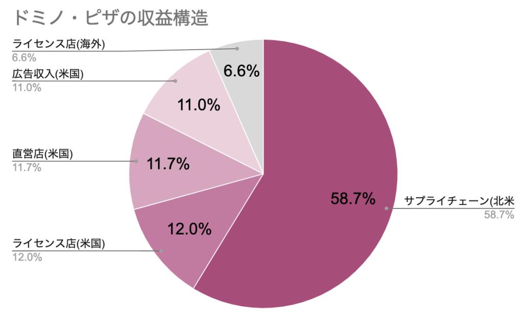ドミノ・ピザ収益構造-2020-1Q