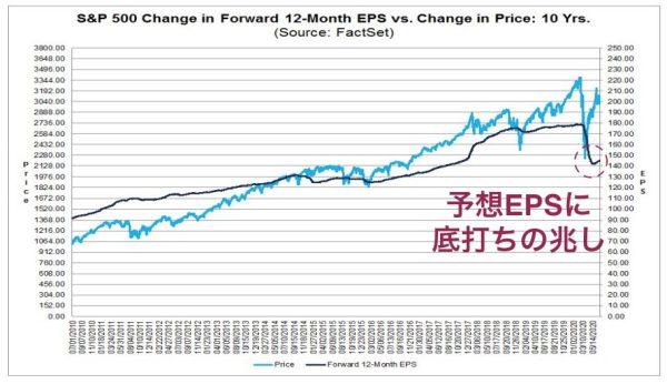 底打ちの兆しが見られる予想EPS(出典:FACTSET)