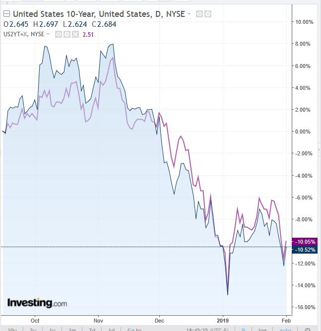 US 10-Y vs 2-Y Yield Curve