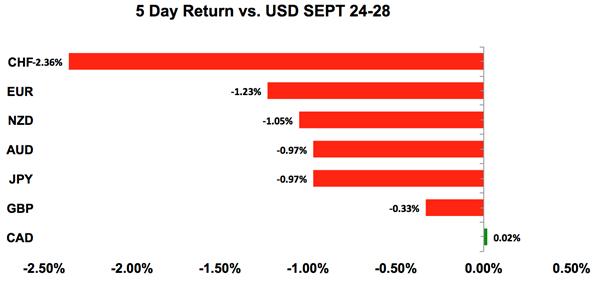 対ドル(USD)5日利益表