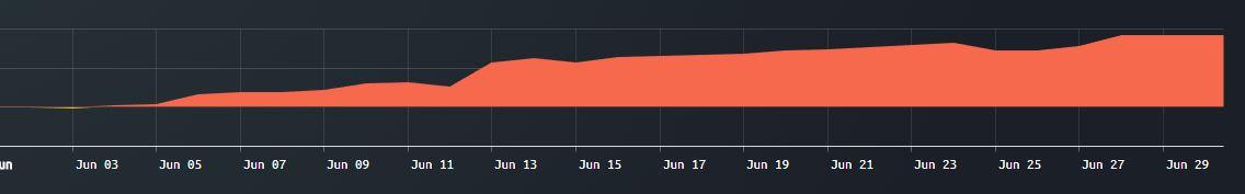 bitFlyerの月次損益グラフ