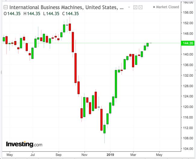 ibm 株価